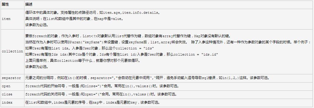 mybatis执行批量插入insert和批量更新update