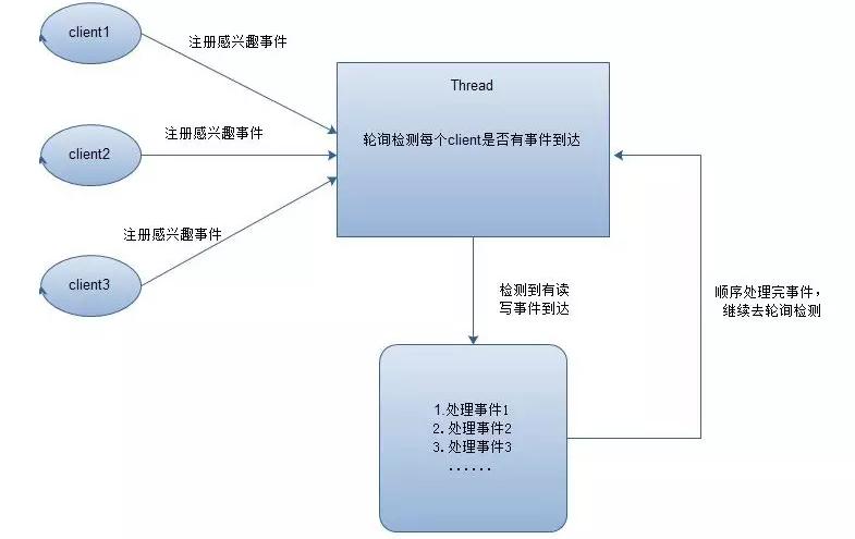 Java面试高级篇—Java NIO:浅析I/O模型面试题15期