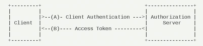OAuth 2.0 授权登录模式及原理分析